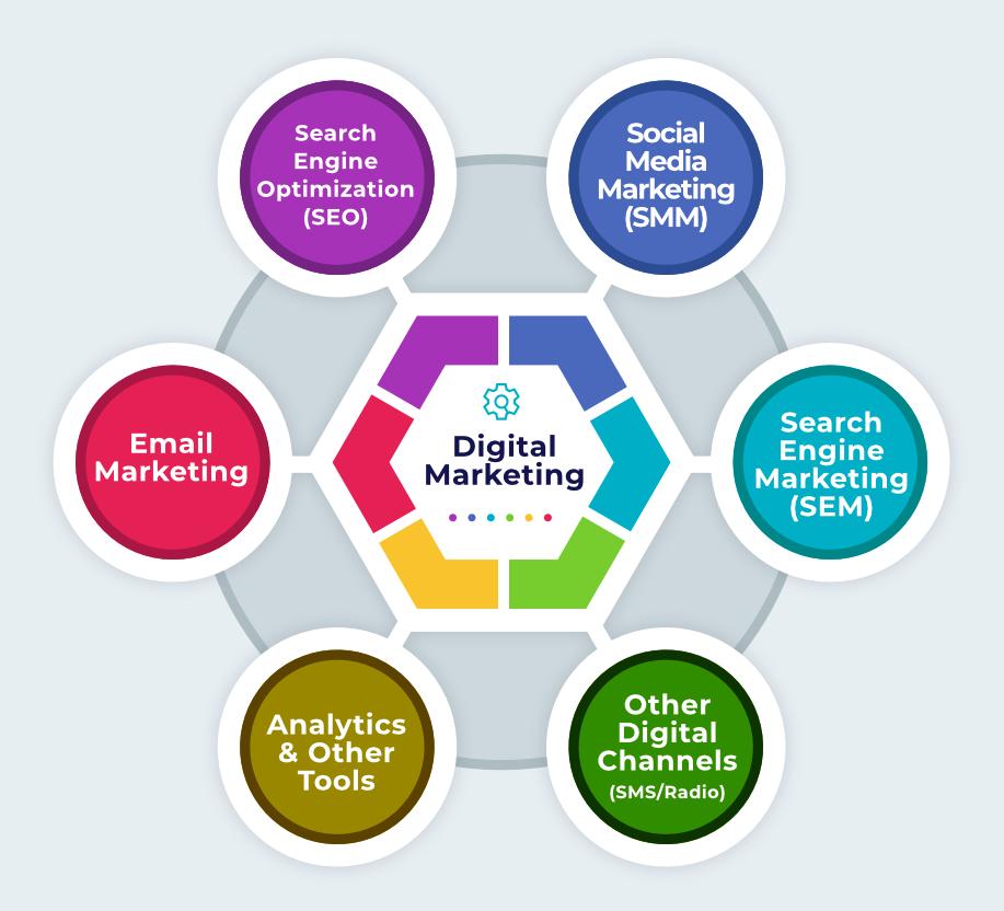 Digital Marketing - Types